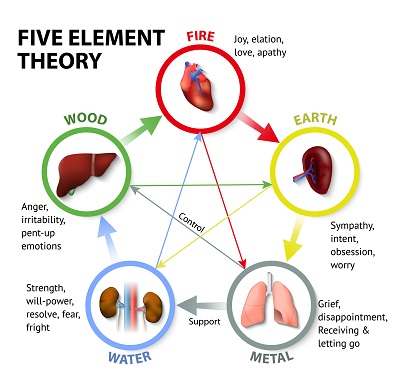 Emotions and Five-Elements