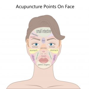 Reflex areas on the face